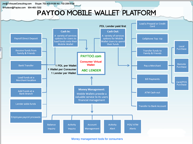 Paytoo Virtual Wallet