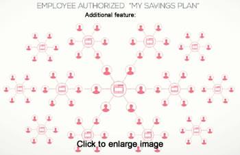 Consumer Savings Plans